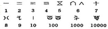 我們今天常用阿拉伯數字1,2,3,4,5……來表示排序,在圖片